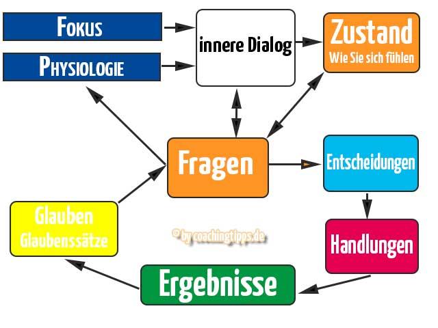 Grafik zum inneren Dialog